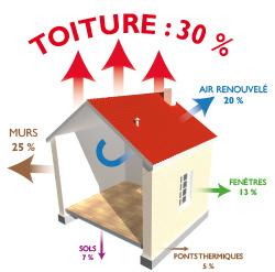 isolation thermique a guerande entreprise AR Peinture